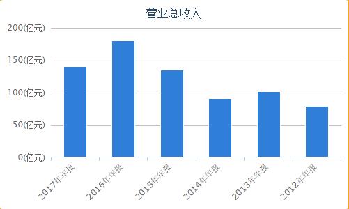 """""""环京""""房地产遇冷 2018年加码北京公司战略遭质疑"""
