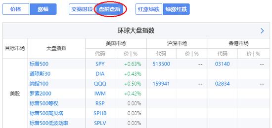 周一盘前,截至北京时间17:30,美国三大指数基金均上涨(来源:新浪财经《线索Clues》)