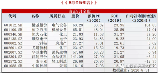 山西证券:8月金股组合亏损2.43% 9月荐股名单出炉