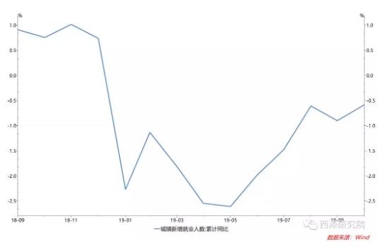 图12. 新增就业人口从5月份开始已经改善