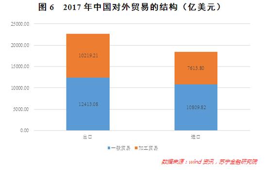 图6 2017年中国对外贸易的结构(亿美元)