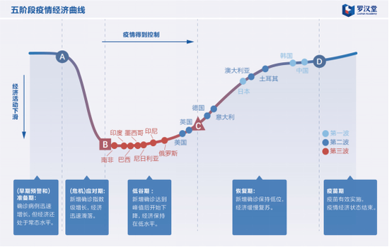 罗汉堂:全球经济活跃度恢复到90%以上 印度经济损失显著