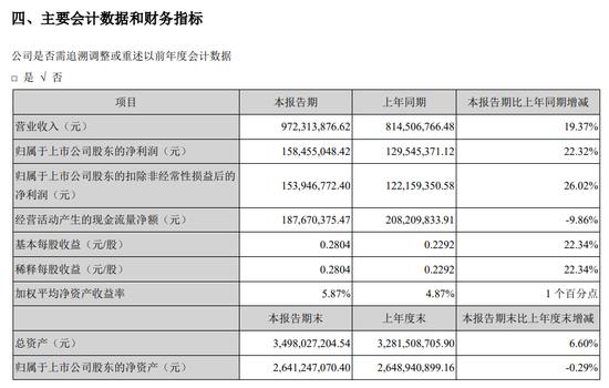 三诺生物上半年净利同比增22% 陈光明旗下两基金连续加仓
