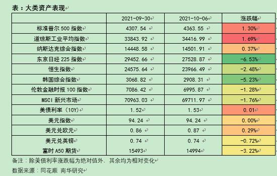 南华期货:2021年国庆假期金融外盘行情综述