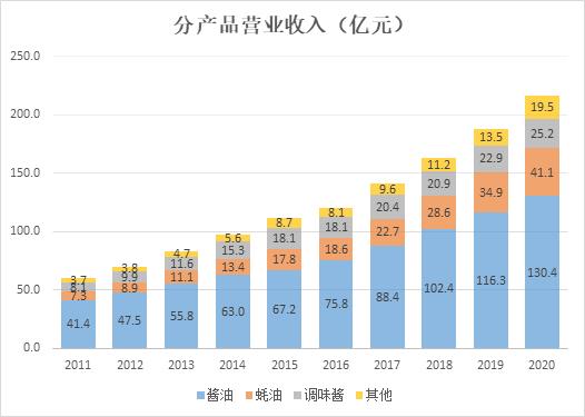 海天味业还能增长多少?今年不提价利润承压 新业务拓展前景不明
