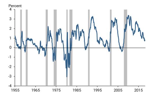 图6. 收益率曲线与NEBR阑珊日期(灰色条) 来历: Federal Reserve, NBER