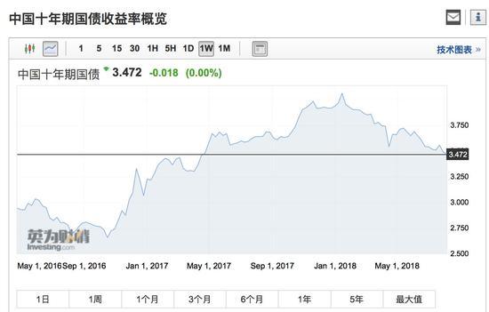 中美利率倒挂后果|中美利率首次倒挂 利空人民币但并不是致命的影响