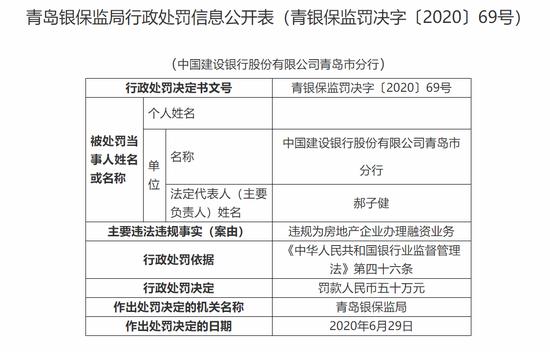 建行青岛市分行被罚50万:违规为房地产企业办理融资业务