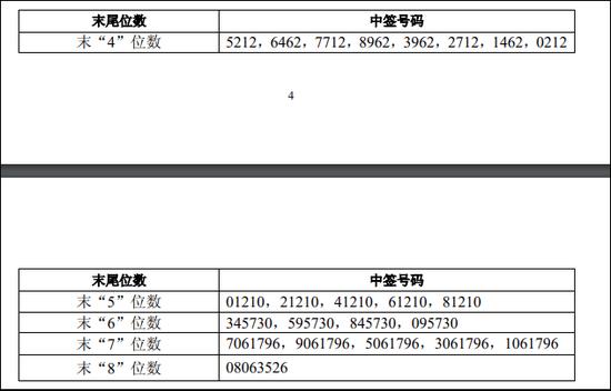 中金公司:中签号码共有234253个