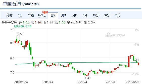 中国石油A股(601857)股价走势图,日K线图(图片来源:新浪财经)