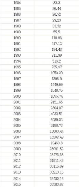 中国外汇储备一览表