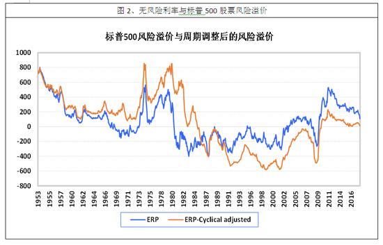 图2、无风险利率与标普500股票风险溢价