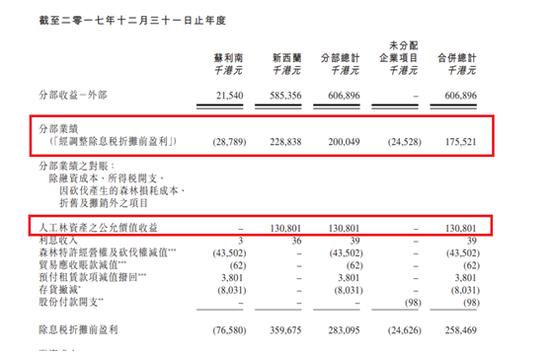 绿心集团2017年录纯利4千万 扭亏为盈前经历了什么?