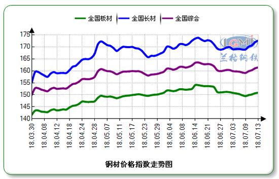 "Lgmi:需求是下半年钢价坚挺的""压舱石"""