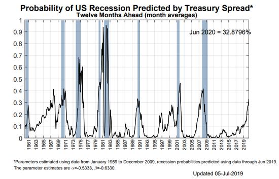 华尔街资深交易员:美国经济衰退风险正在稳步上「同步财经APP」升-手机金融界
