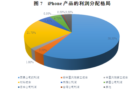 �D7 iPhone�a品的利��分配格局