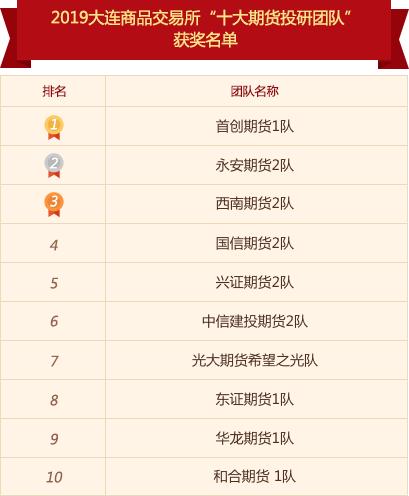 十大期货投研团队总成绩评选结果揭晓 首创期货夺冠