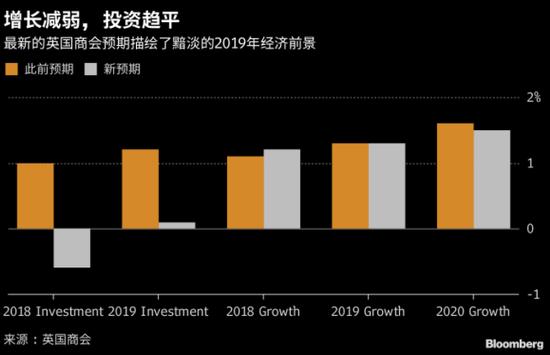 2019英国经济_...18的过山车 2019全球经济何去何从
