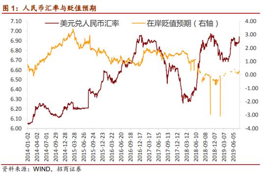 """招商证券:人民币汇率破""""7""""点评"""