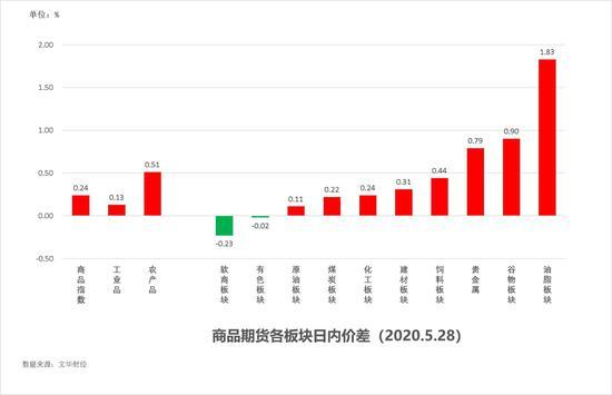 中粮期货  试错交易:5月29日市场观察