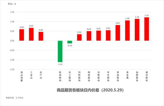 中粮期货  试错交易:6月1日市场观察