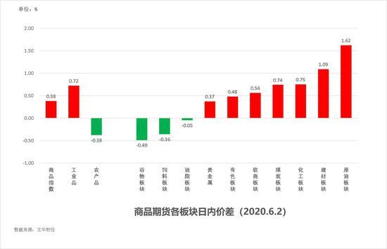 中粮期货  试错交易:6月3日市场观察