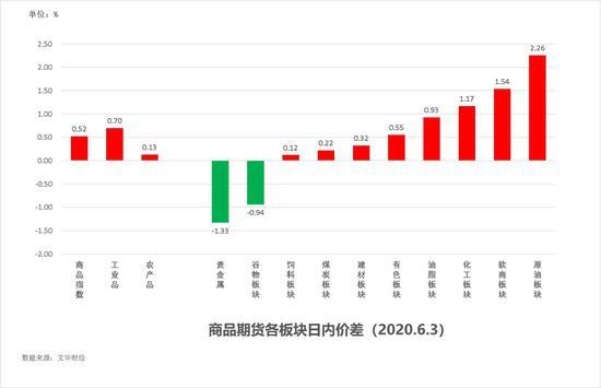中粮期货  试错交易:6月4日市场观察