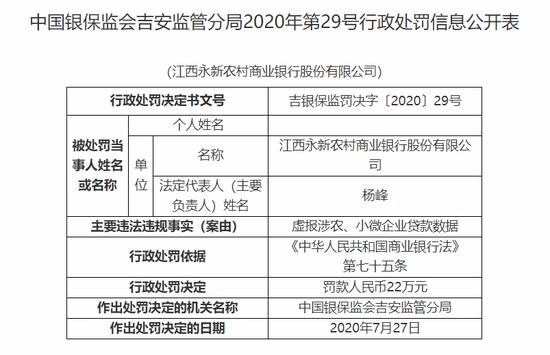 江西永新农商行被罚22万:虚报涉农、小微企业贷款数据