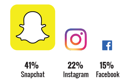 Snapchat取代Facebook成爲青少年的主要社交網站