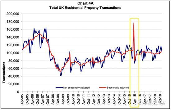 图为英国房产历年交易量数据,黄框(2016年一季度)剧烈上升