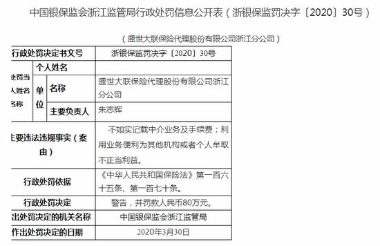 盛世大联保险代理浙江被罚20万:不如实记载中介业务等