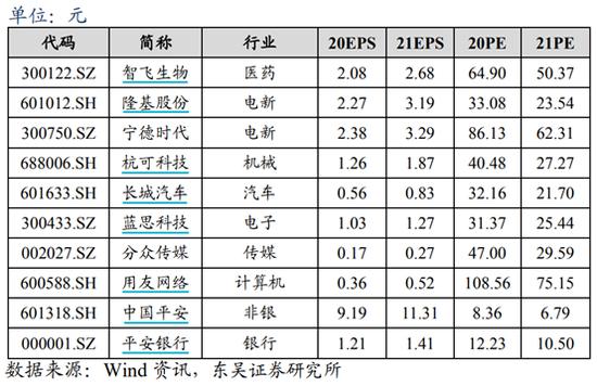 东吴证券:9月金股组合亏损2.99% 10月荐股名单出炉