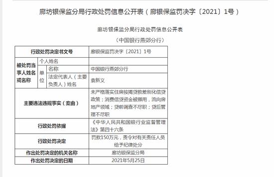 中国银行燕郊分行被罚150万:消费信贷资金被挪用