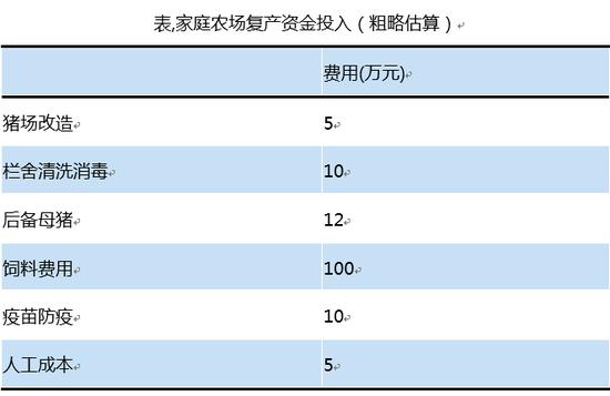 表,家庭农场复产资金投入(粗略估算)