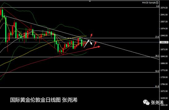 张尧浠:刺激希望再燃起 黄金反弹仍需关注回撤线压力