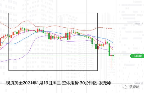 张尧浠:美元及美债持强 黄金承压下探关注三角震荡