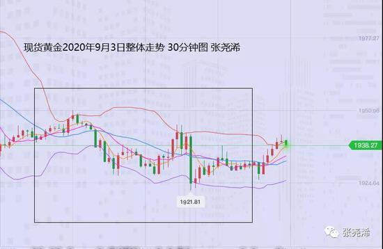 张尧浠:黄金回撤趋势线支撑磨蹭 非农看偏震荡反弹
