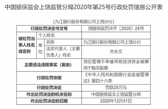 九江银行上饶分行被罚25万:信贷资金被挪用于购买股票