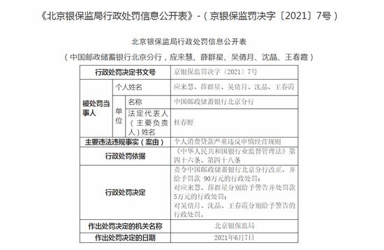 邮储银行北京分行被罚90万:个人消费贷款严重违反审慎经营规则
