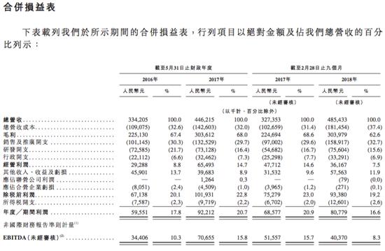 新东方在线赴港IPO:腾讯持股12.06% 毛利率下滑