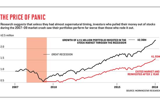 研究表明,除非是擁有超自然能力,在2007至2009年股災期間離場的投資者收益遠不如那些堅持下來的人。
