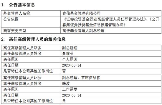 泰信基金副总经理桑维英离任 韩波转任其他工作岗位
