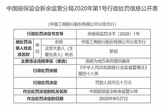 工行分宜支行被罚50万:违规为地方政府提供融资
