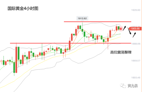 黄力晨:黄金涨势放缓 金价围绕1900美元高位震荡