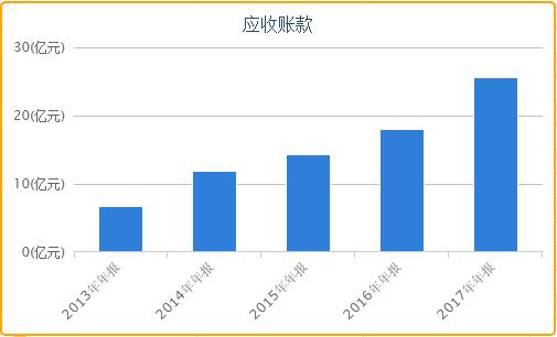 """科大讯飞200倍市盈率再圈36亿 募投项目恐""""不够靠谱"""""""