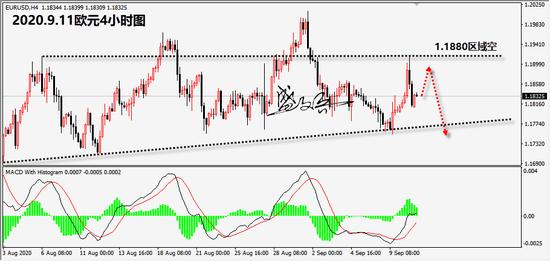盛文兵:美元指数强势上涨 黄金反抽空