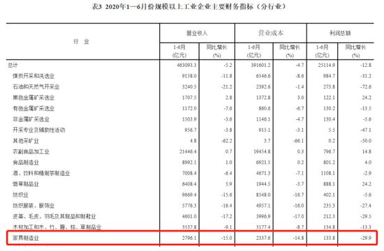 江山欧派:2020年上半年归母净利润同比增65.71% 业绩超预期