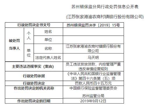 张家港渝农商村镇银行被罚45万:员工违法发放贷款