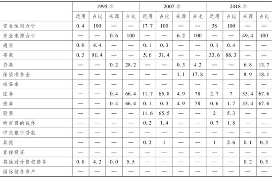 注:由于四舍五入的关系,各分项之和可能不等于对应总计数。数据来源:中国人民银行资金流量核算、金融账户资产负债核算。