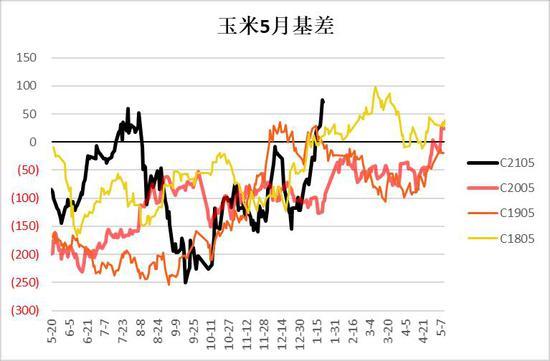 银河期货:小麦玉米价差达历史高位 玉米回调压力大